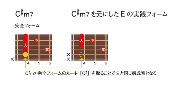 今回習ったコード(2)