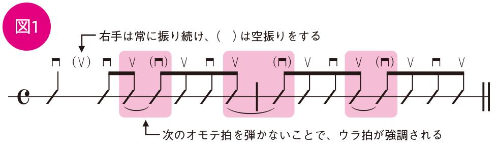 ベーシックテクニック(2)